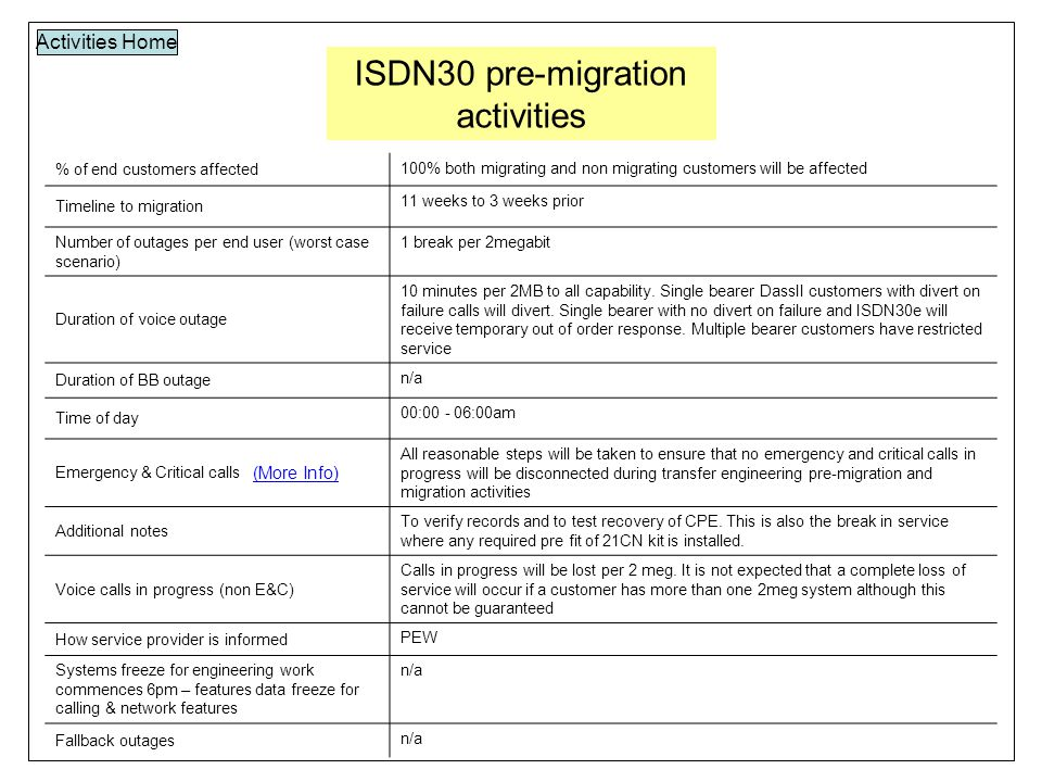 ISDN30 pre-migration activities Activities Home % of end customers affected 100% both migrating and non migrating customers will be affected Timeline to migration 11 weeks to 3 weeks prior Number of outages per end user (worst case scenario) 1 break per 2megabit Duration of voice outage 10 minutes per 2MB to all capability.