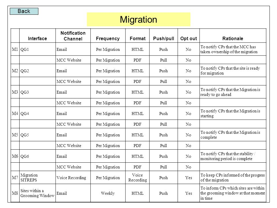 Back Migration Interface Notification ChannelFrequencyFormatPush/pullOpt outRationale M1 QG1EmailPer MigrationHTMLPushNo To notify CPs that the MCC has taken ownership of the migration MCC WebsitePer MigrationPDFPullNo M2 QG2EmailPer MigrationHTMLPushNo To notify CPs that the site is ready for migration MCC WebsitePer MigrationPDFPullNo M3 QG3EmailPer MigrationHTMLPushNo To notify CPs that the Migration is ready to go ahead MCC WebsitePer MigrationPDFPullNo M4 QG4EmailPer MigrationHTMLPushNo To notify CPs that the Migration is starting MCC WebsitePer MigrationPDFPullNo M5 QG5EmailPer MigrationHTMLPushNo To notify CPs that the Migration is complete MCC WebsitePer MigrationPDFPullNo M6 QG6EmailPer MigrationHTMLPushNo To notify CPs that the stability / monitoring period is complete MCC WebsitePer MigrationPDFPullNo M7 Migration SITREPS Voice RecordingPer Migration Voice Recording PushYes To keep CPs informed of the progress of the migration M8 Sites within a Grooming Window EmailWeeklyHTMLPushYes To inform CPs which sites are within the grooming window at that moment in time