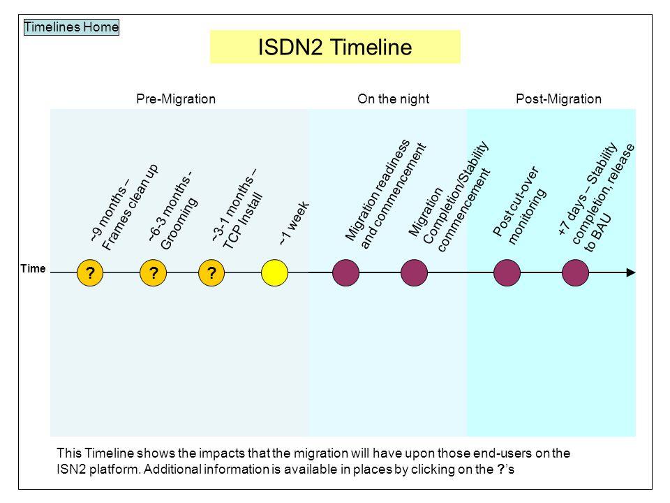 ISDN2 Timeline Timelines Home Time . ~1 week .