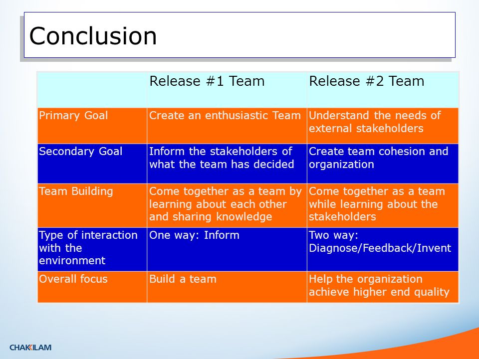 Conclusion Release #1 TeamRelease #2 Team Primary GoalCreate an enthusiastic TeamUnderstand the needs of external stakeholders Secondary GoalInform the stakeholders of what the team has decided Create team cohesion and organization Team BuildingCome together as a team by learning about each other and sharing knowledge Come together as a team while learning about the stakeholders Type of interaction with the environment One way: InformTwo way: Diagnose/Feedback/Invent Overall focusBuild a teamHelp the organization achieve higher end quality
