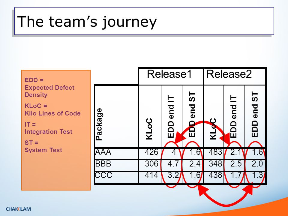 The team's journey EDD = Expected Defect Density KLoC = Kilo Lines of Code IT = Integration Test ST = System Test Package KLoC EDD end IT EDD end ST KLoC EDD end IT EDD end ST AAA42641.64832.11.6 BBB3064.72.43482.52.0 CCC4143.21.64381.71.3 Release1Release2