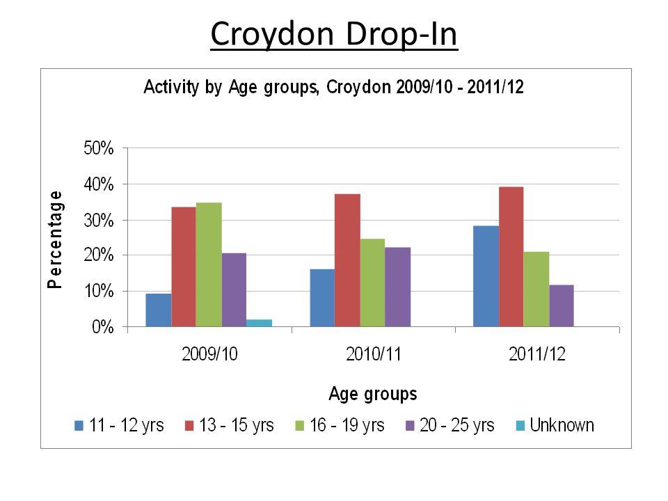 Croydon Drop-In
