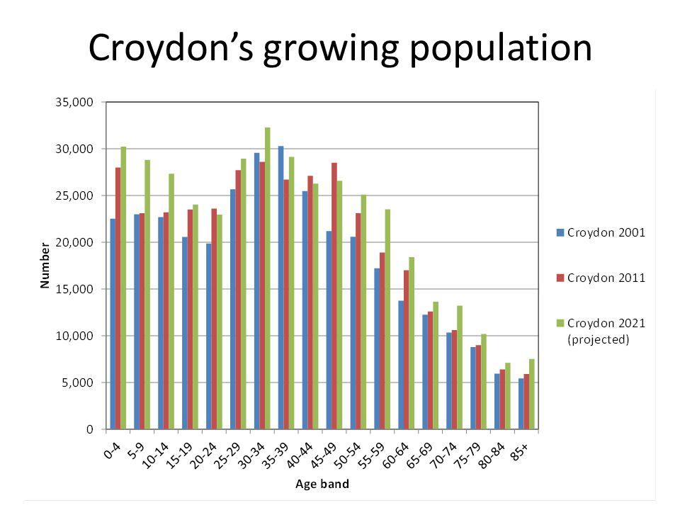 Croydon's growing population
