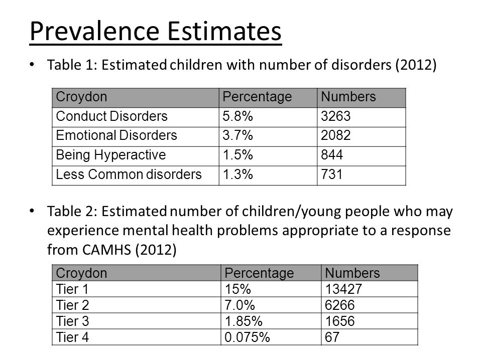 Prevalence Estimates Table 1: Estimated children with number of disorders (2012) Table 2: Estimated number of children/young people who may experience mental health problems appropriate to a response from CAMHS (2012) CroydonPercentageNumbers Conduct Disorders5.8%3263 Emotional Disorders3.7%2082 Being Hyperactive1.5%844 Less Common disorders1.3%731 CroydonPercentageNumbers Tier 115%13427 Tier 27.0%6266 Tier 31.85%1656 Tier 40.075%67