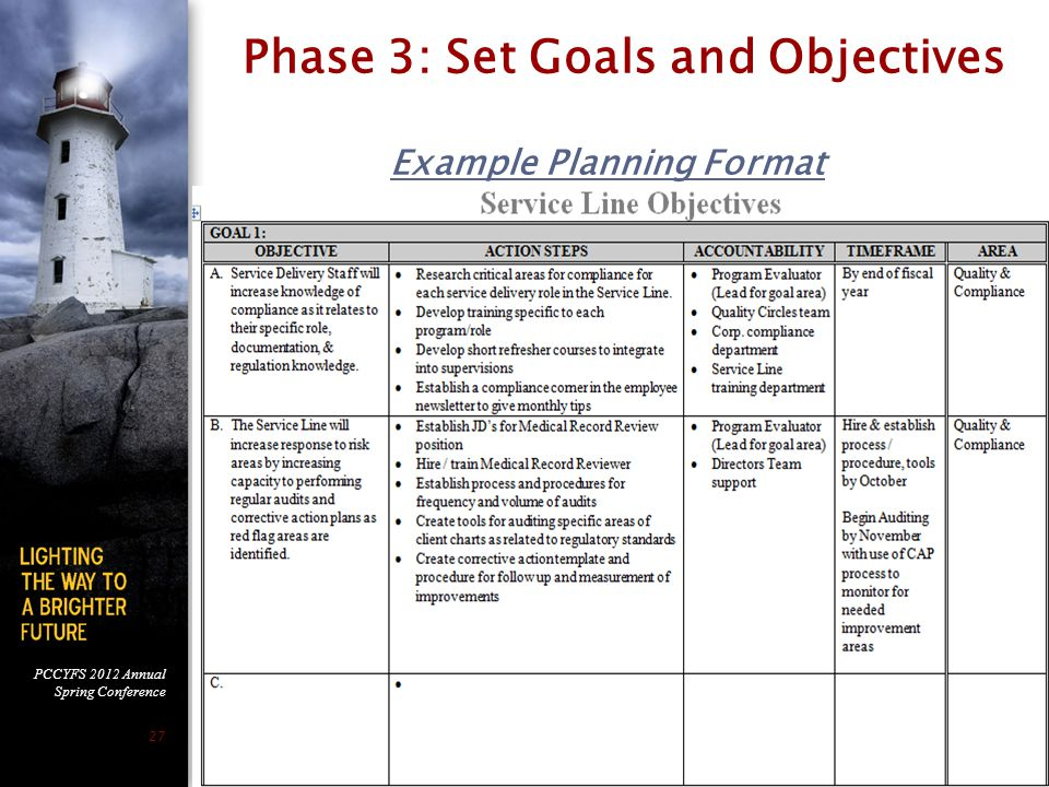 PCCYFS 2012 Annual Spring Conference 27 Phase 3: Set Goals and Objectives Example Planning Format
