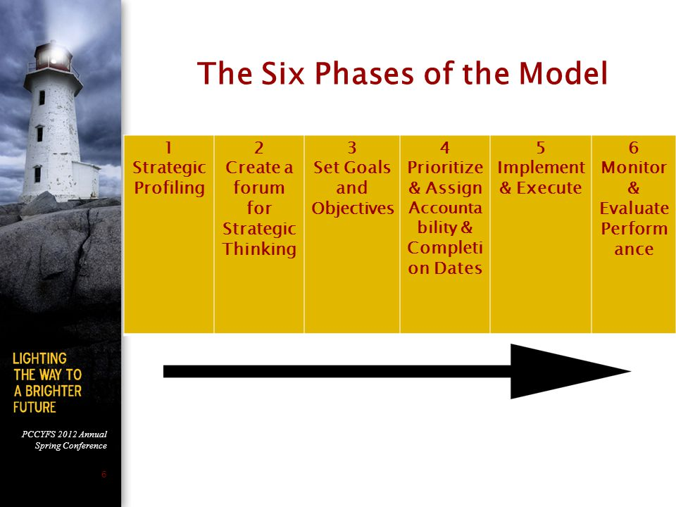 PCCYFS 2012 Annual Spring Conference 6 The Six Phases of the Model 1 Strategic Profiling 2 Create a forum for Strategic Thinking 3 Set Goals and Objectives 4 Prioritize & Assign Accounta bility & Completi on Dates 5 Implement & Execute 6 Monitor & Evaluate Perform ance