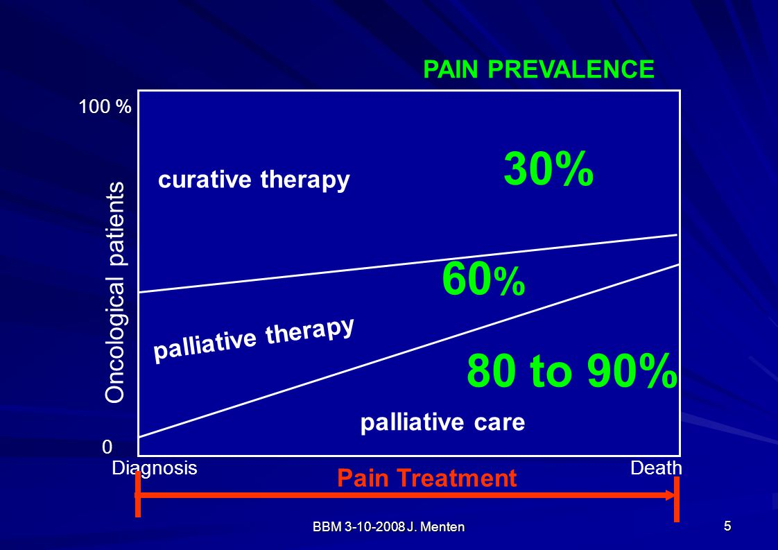 BBM 3-10-2008 J. Menten 5 palliative therapy palliative care Oncological patients 100 % 0 curative therapy DiagnosisDeath 30% 60 % PAIN PREVALENCE 80