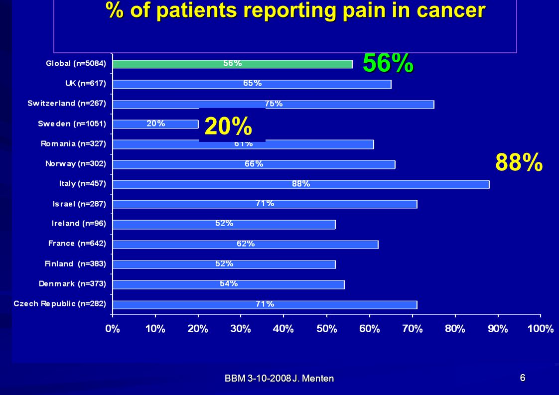 BBM 3-10-2008 J. Menten 6 % of patients reporting pain in cancer 56% 20% 88%