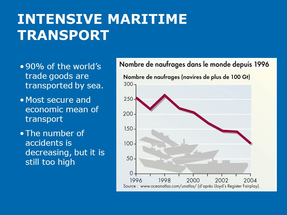 INTENSIVE MARITIME TRANSPORT 90% of the world's trade goods are transported by sea. Most secure and economic mean of transport The number of accidents