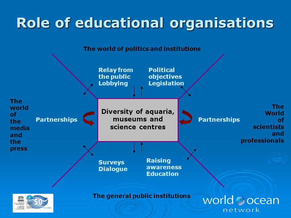 The World of scientists and professionals Surveys Dialogue Partnerships Raising awareness Education Political objectives Legislation Diversity of aqua