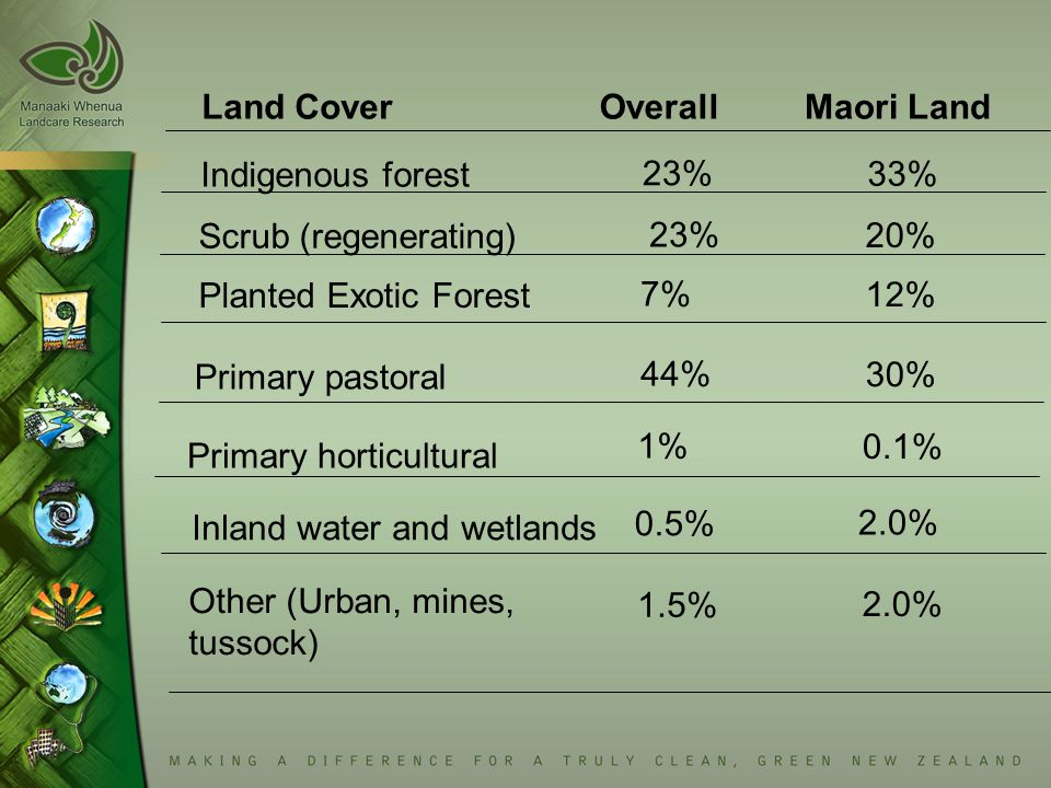 Land Cover Indigenous forest 23% Scrub (regenerating) 23% Planted Exotic Forest 7% Primary pastoral 44% Primary horticultural 1% Inland water and wetl