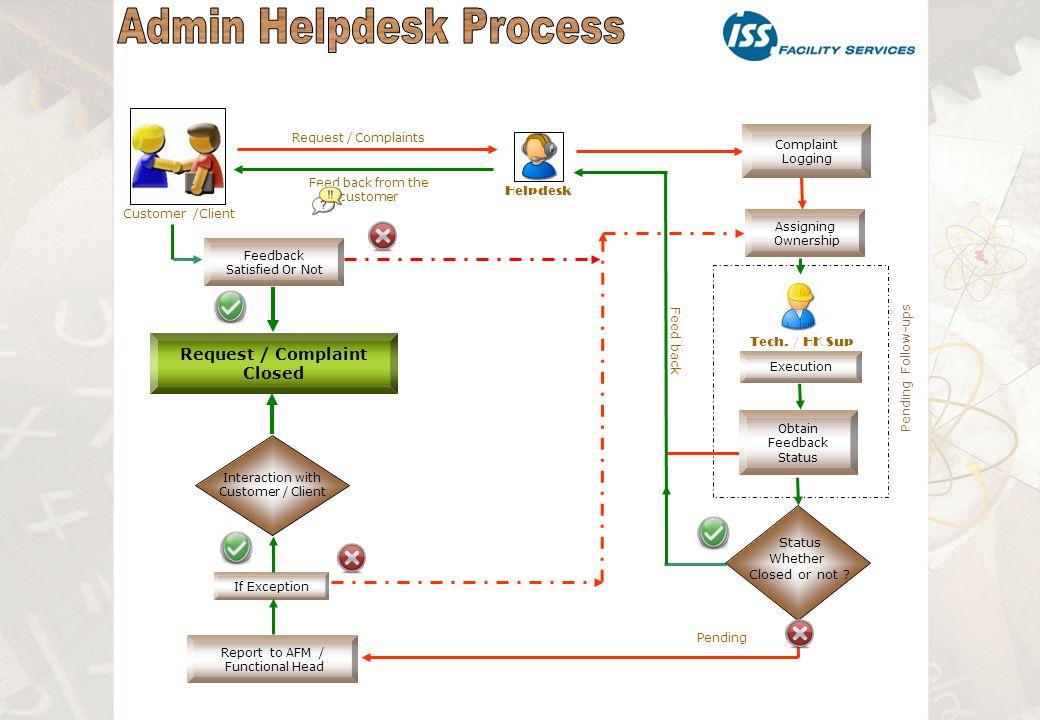 Customer /Client Helpdesk Request / Complaints Complaint Logging Execution Tech.