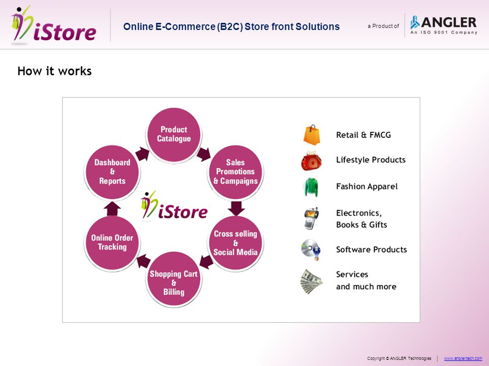 How it works Online E-Commerce (B2C) Store front Solutions a Product of Copyright © ANGLER Technologieswww.angleritech.com
