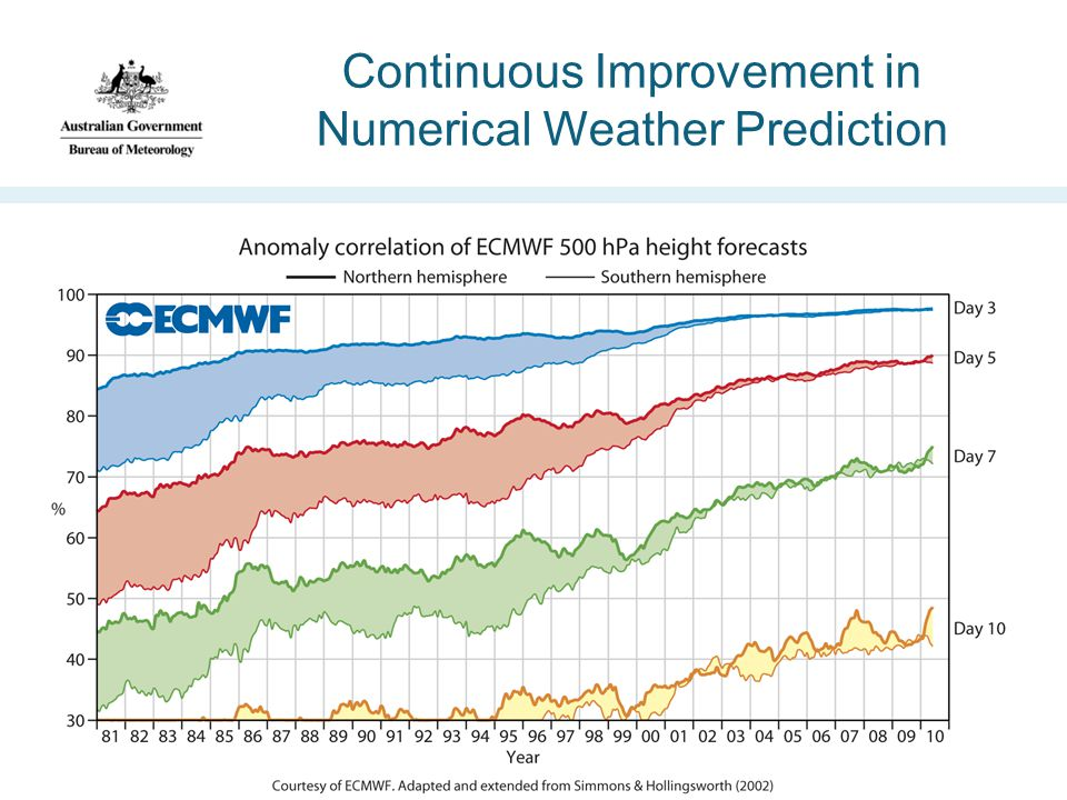Continuous Improvement in Numerical Weather Prediction