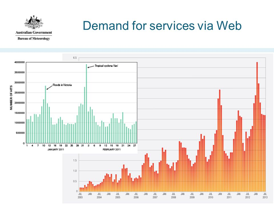 Demand for services via Web