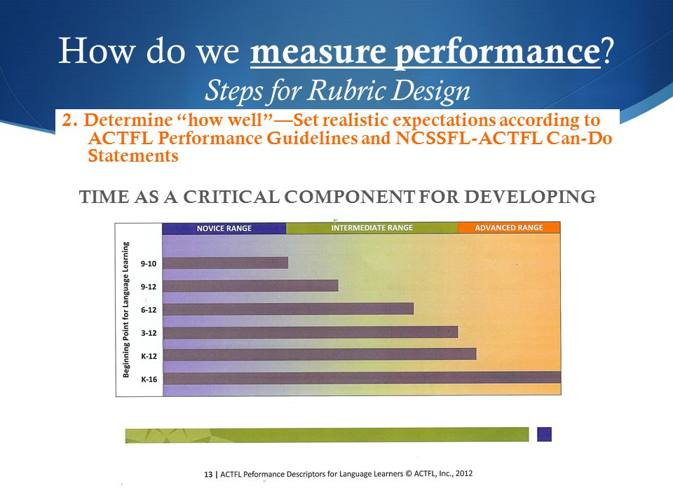 "2. Determine ""how well""—Set realistic expectations according to ACTFL Performance Guidelines and NCSSFL-ACTFL Can-Do Statements TIME AS A CRITICAL COM"