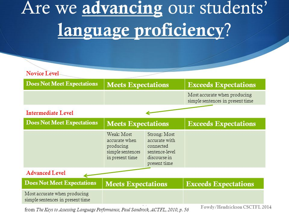 Are we advancing our students' language proficiency .