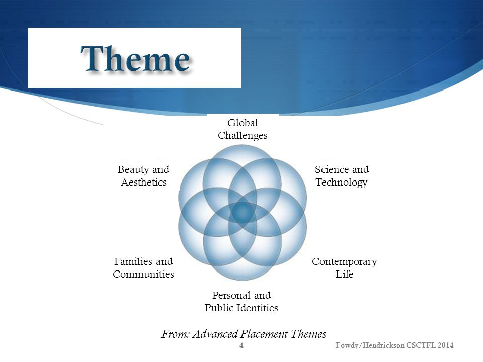 From: Advanced Placement Themes Fowdy/Hendrickson CSCTFL 20144 Global Challenges Science and Technology Beauty and Aesthetics Contemporary Life Families and Communities Personal and Public Identities