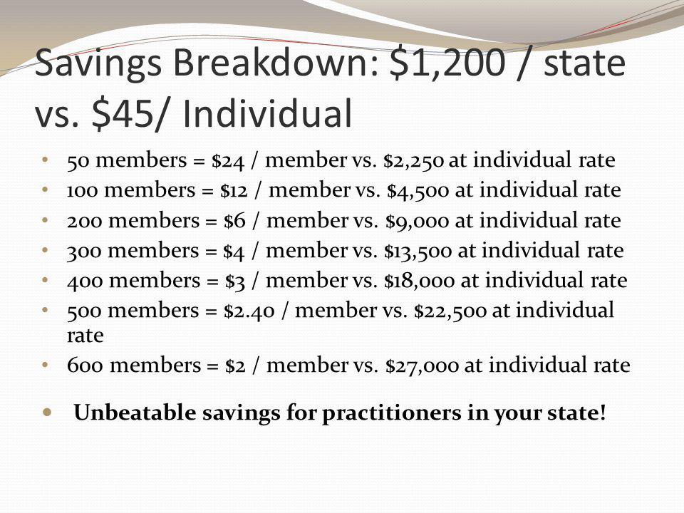 Savings Breakdown: $1,200 / state vs.$45/ Individual 50 members = $24 / member vs.