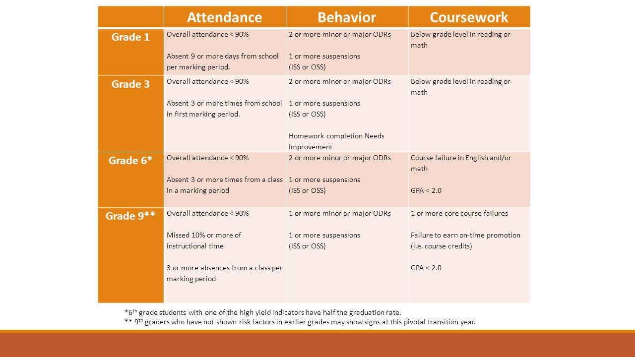 AttendanceBehaviorCoursework Grade 1 Overall attendance < 90% Absent 9 or more days from school per marking period.