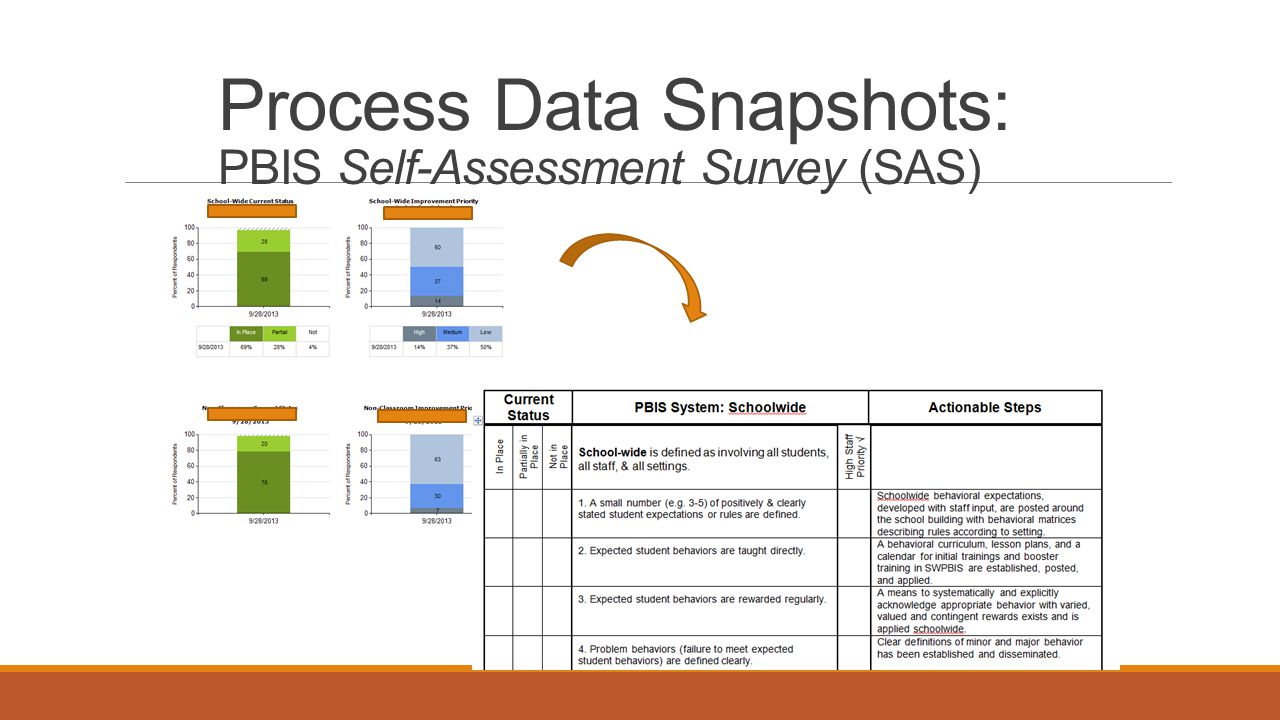 Process Data Snapshots: PBIS Self-Assessment Survey (SAS)