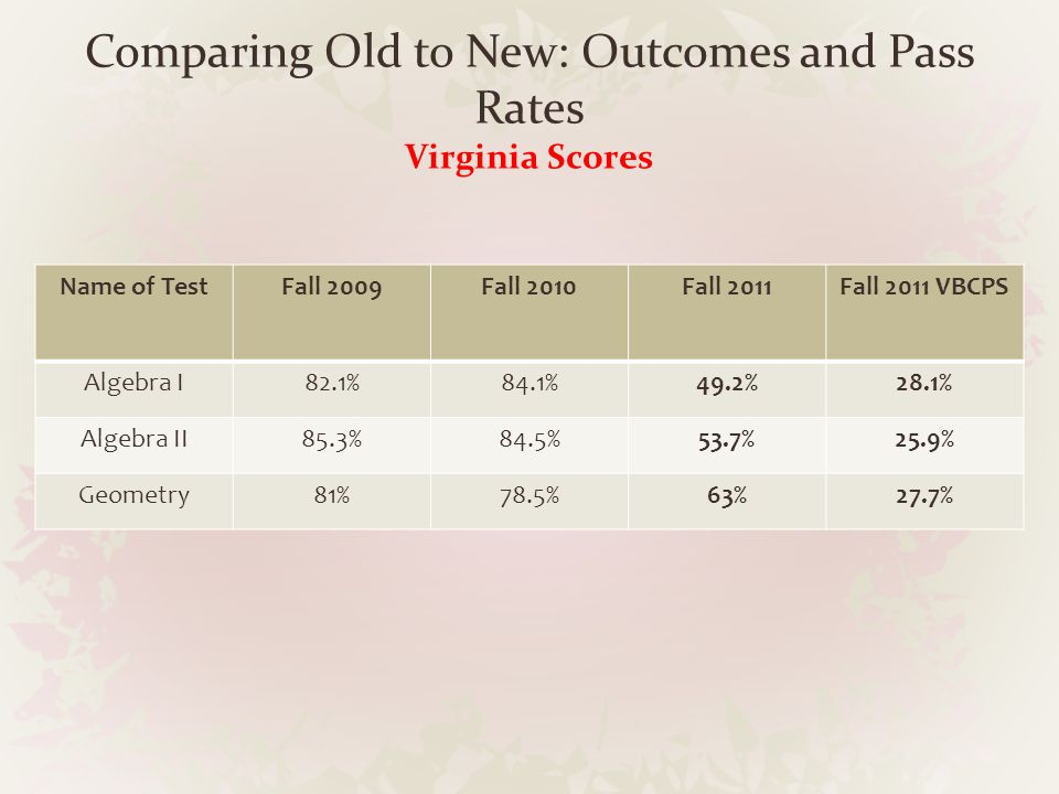 Comparing Old to New: Outcomes and Pass Rates Virginia Scores Name of TestFall 2009Fall 2010Fall 2011Fall 2011 VBCPS Algebra I82.1%84.1%49.2%28.1% Alg