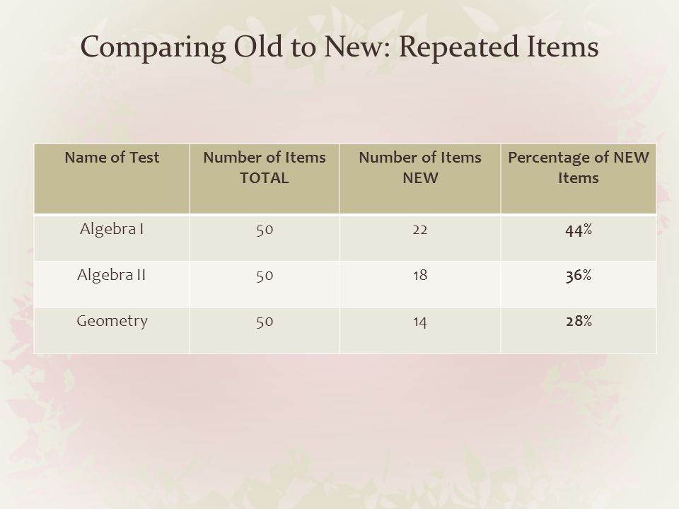 Comparing Old to New: Repeated Items Name of TestNumber of Items TOTAL Number of Items NEW Percentage of NEW Items Algebra I502244% Algebra II501836%