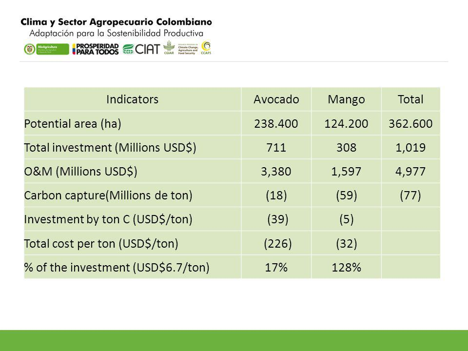 IndicatorsAvocadoMangoTotal Potential area (ha)238.400124.200362.600 Total investment (Millions USD$)7113081,019 O&M (Millions USD$)3,3801,5974,977 Carbon capture(Millions de ton)(18)(59)(77) Investment by ton C (USD$/ton) (39)(5) Total cost per ton (USD$/ton) (226)(32) % of the investment (USD$6.7/ton)17%128%