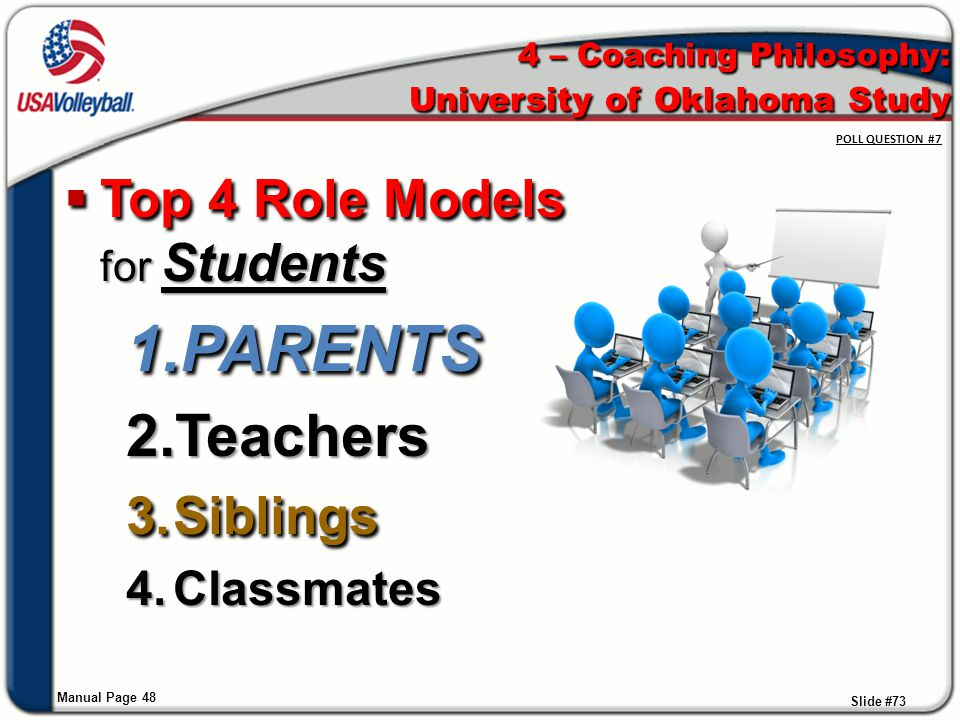 4 – Coaching Philosophy: University of Oklahoma Study Manual Page 48  Top 4 Role Models for Students 1.PARENTS 2.Teachers 3.Siblings 4.Classmates Sli