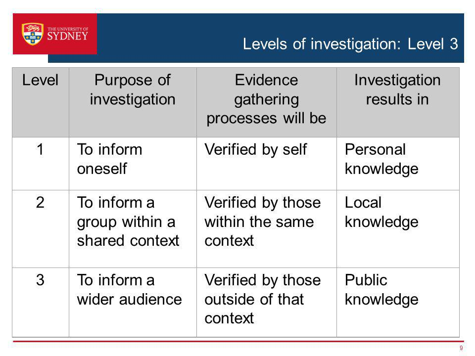 Levels of investigation: Level 3 9 Adapted LevelPurpose of investigation Evidence gathering processes will be Investigation results in 1 To inform one