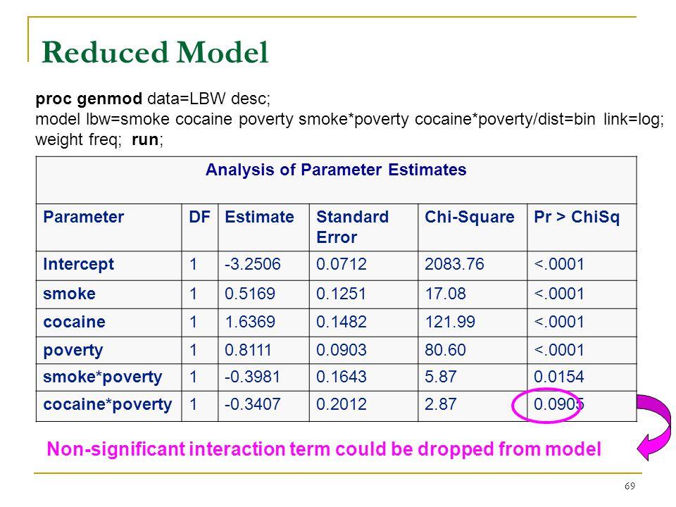 69 Reduced Model Analysis of Parameter Estimates ParameterDFEstimateStandard Error Chi-SquarePr > ChiSq Intercept1-3.25060.07122083.76<.0001 smoke10.5