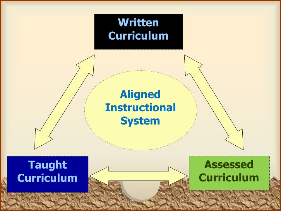 Taught Curriculum Written Curriculum Assessed Curriculum Aligned Instructional System