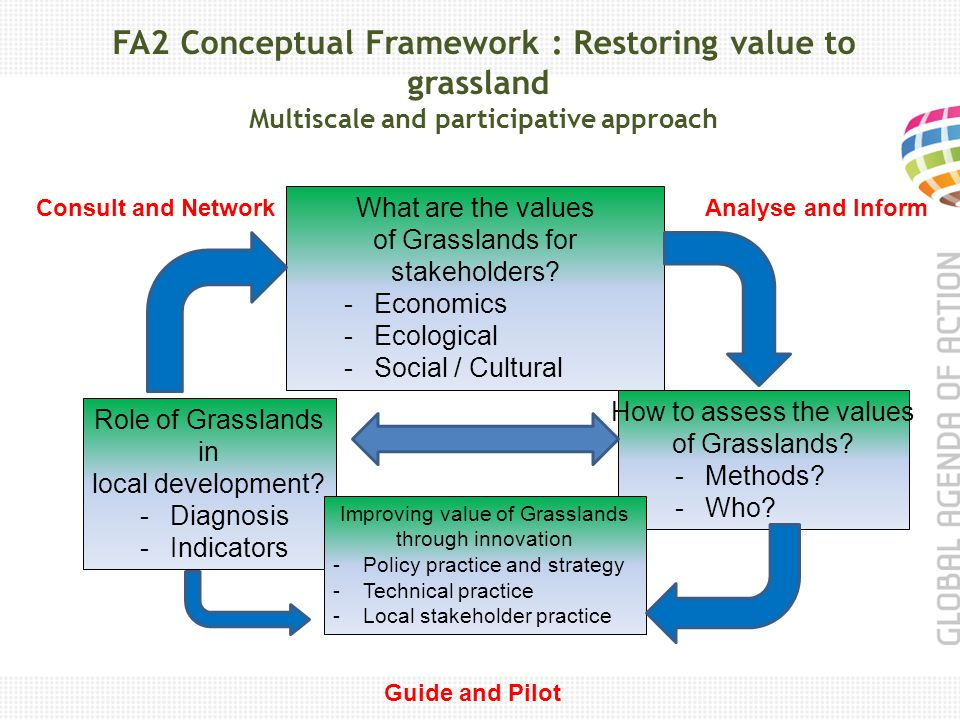 FA2 Conceptual Framework : Restoring value to grassland Multiscale and participative approach What are the values of Grasslands for stakeholders.