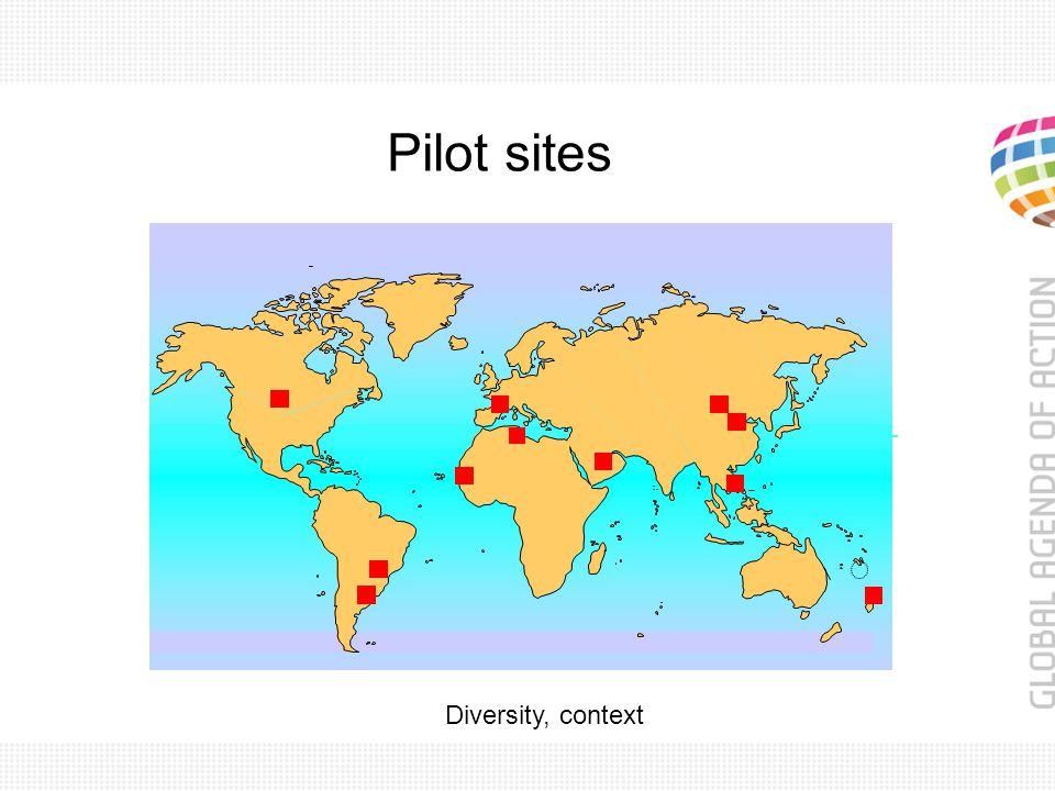 Pilot sites Diversity, context