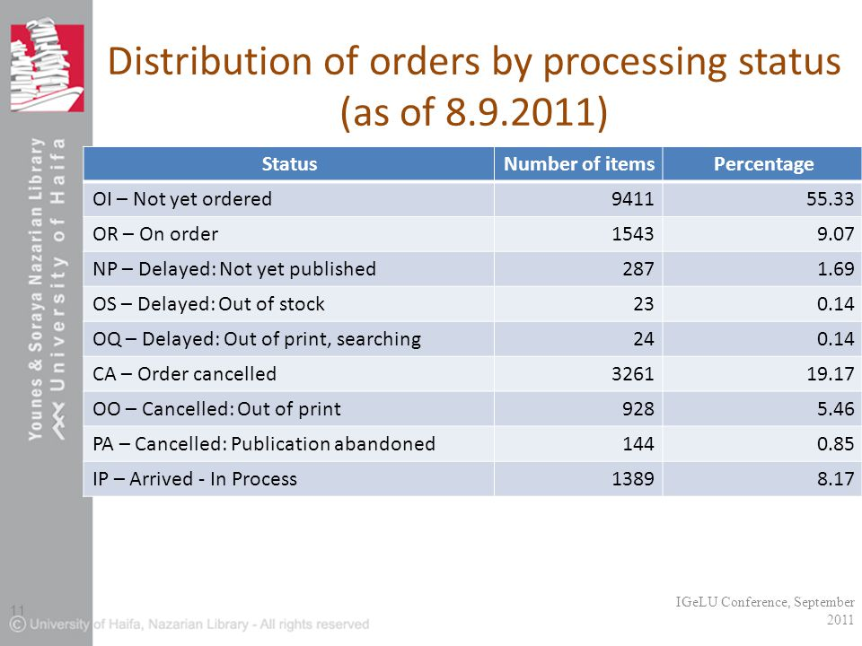 Distribution of orders by processing status (as of 8.9.2011).