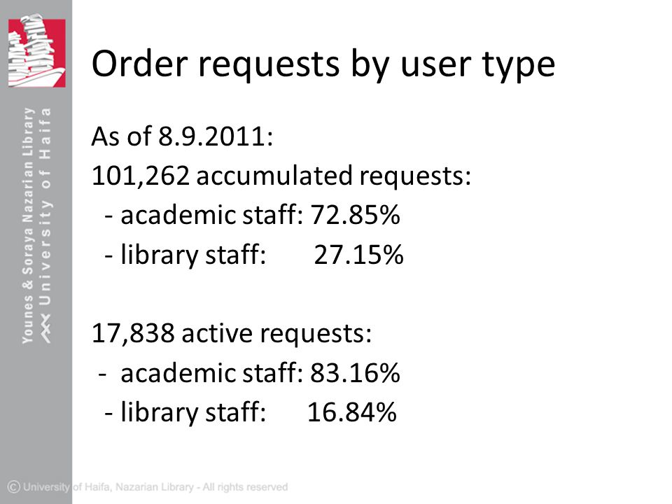 Order requests by user type As of 8.9.2011: 101,262 accumulated requests: - academic staff: 72.85% - library staff: 27.15% 17,838 active requests: - academic staff: 83.16% - library staff: 16.84%