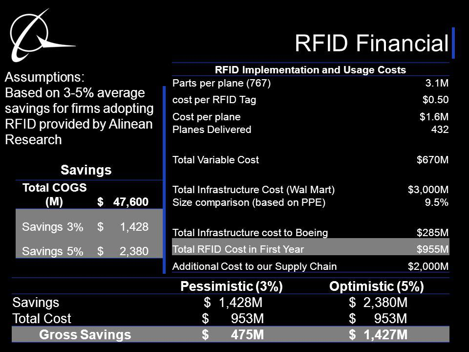 RFID Financial Pessimistic (3%)Optimistic (5%) Savings $ 1,428M $ 2,380M Total Cost $ 953M Gross Savings $ 475M $ 1,427M Assumptions: Based on 3-5% average savings for firms adopting RFID provided by Alinean Research Total COGS (M) $ 47,600 Savings 3% $ 1,428 Savings 5% $ 2,380 RFID Implementation and Usage Costs Parts per plane (767)3.1M cost per RFID Tag $0.50 Cost per plane $1.6M Planes Delivered432 Total Variable Cost$670M Total Infrastructure Cost (Wal Mart) $3,000M Size comparison (based on PPE)9.5% Total Infrastructure cost to Boeing $285M Total RFID Cost in First Year $955M Additional Cost to our Supply Chain $2,000M Savings