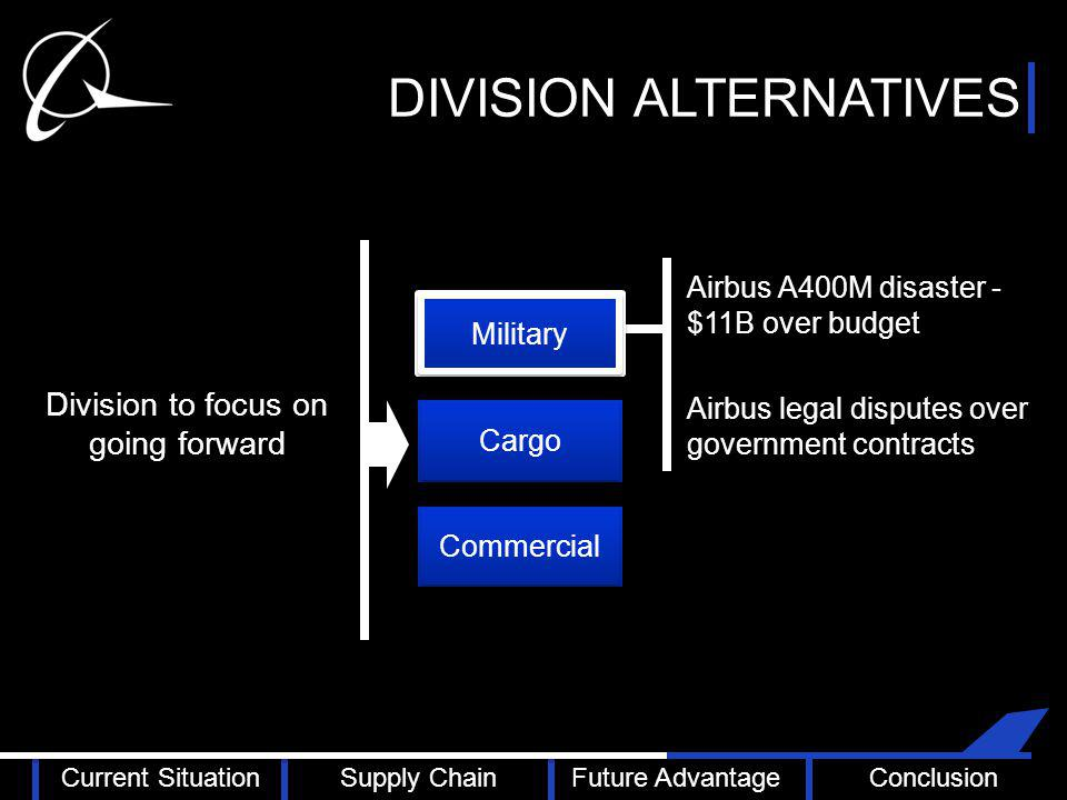 DIVISION ALTERNATIVES Cargo Commercial Division to focus on going forward Airbus A400M disaster - $11B over budget Airbus legal disputes over government contracts Military Current SituationSupply ChainFuture AdvantageConclusion
