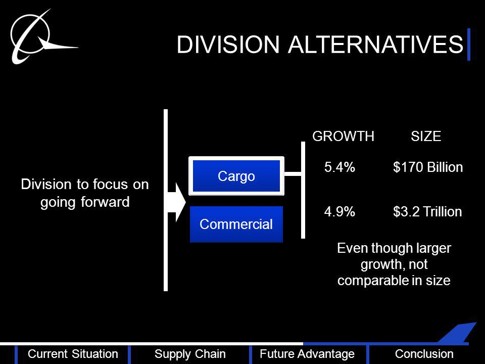 DIVISION ALTERNATIVES Cargo Commercial Division to focus on going forward 5.4% 4.9% $170 Billion $3.2 Trillion Even though larger growth, not comparable in size GROWTH SIZE Current SituationSupply ChainFuture AdvantageConclusion