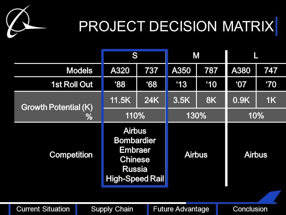 PROJECT DECISION MATRIX Current SituationSupply ChainFuture AdvantageConclusion