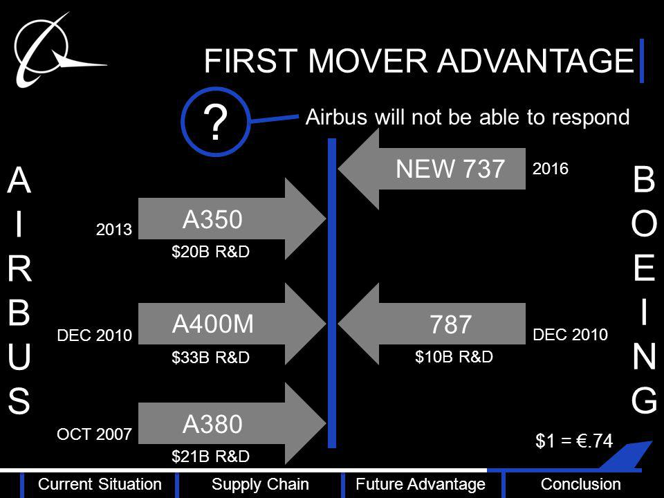 FIRST MOVER ADVANTAGE NEW 737 787 A380 A400M AIRBUSAIRBUS A350 BOEINGBOEING Airbus will not be able to respond .