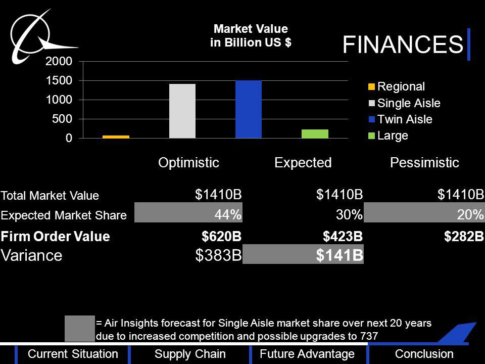 FINANCES OptimisticExpectedPessimistic Total Market Value $1410B Expected Market Share 44%30%20% Firm Order Value$620B$423B$282B Variance $383B $141B = Air Insights forecast for Single Aisle market share over next 20 years due to increased competition and possible upgrades to 737 Current SituationSupply ChainFuture AdvantageConclusion