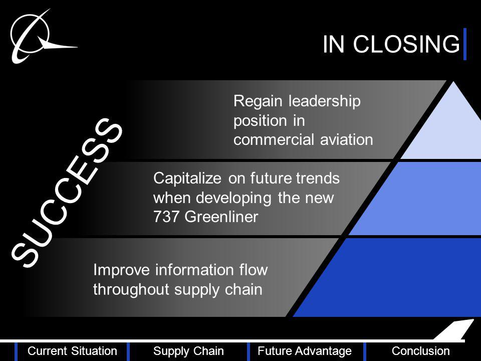 . Improve information flow throughout supply chain Capitalize on future trends when developing the new 737 Greenliner Regain leadership position in commercial aviation SUCCESS Current SituationSupply ChainFuture AdvantageConclusion