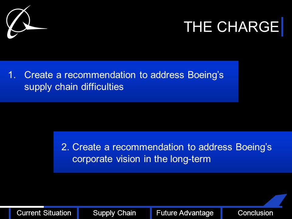 THE CHARGE 1.Create a recommendation to address Boeing's supply chain difficulties 2.Create a recommendation to address Boeing's corporate vision in the long-term Current SituationSupply ChainFuture AdvantageConclusion