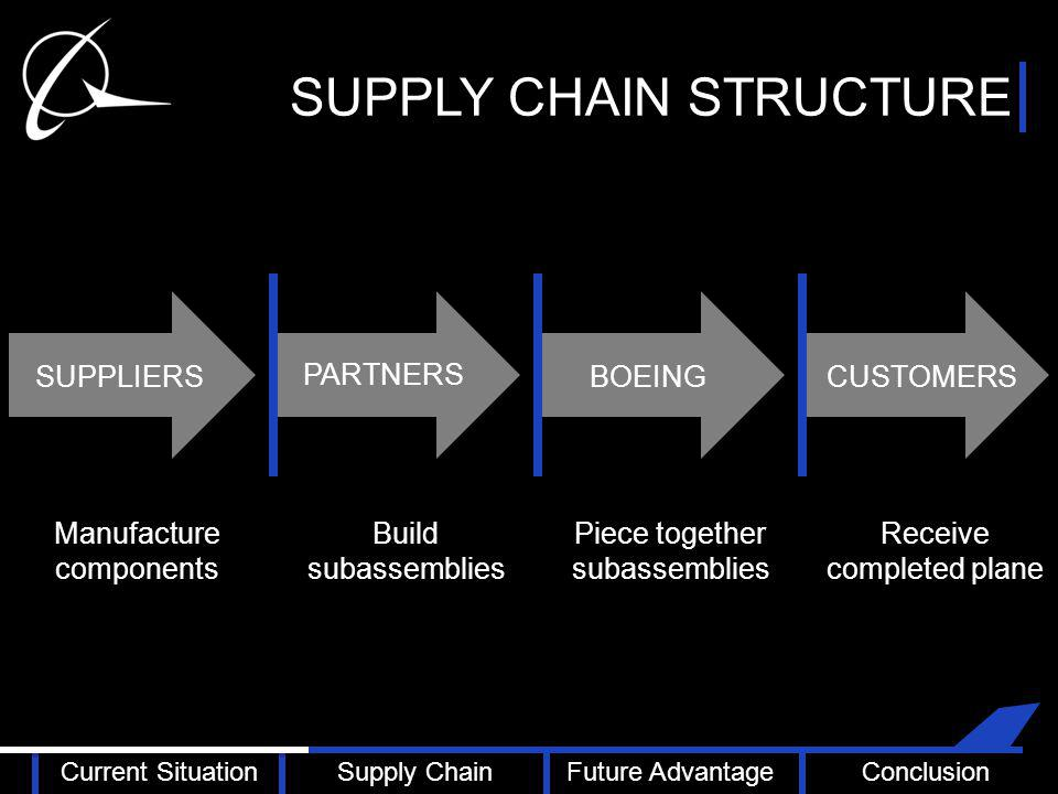 SUPPLY CHAIN STRUCTURE PARTNERS CUSTOMERSBOEINGSUPPLIERS Build subassemblies Piece together subassemblies Receive completed plane Manufacture components Current SituationSupply ChainFuture AdvantageConclusion