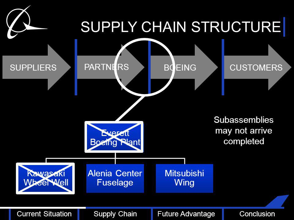 SUPPLY CHAIN STRUCTURE PARTNERS CUSTOMERSBOEINGSUPPLIERS Subassemblies may not arrive completed Everett Boeing Plant Kawasaki Wheel Well Alenia Center Fuselage Mitsubishi Wing Current SituationSupply ChainFuture AdvantageConclusion