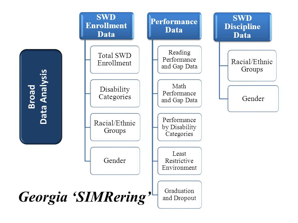 SWD Enrollment Data Total SWD Enrollment Disability Categories Racial/Ethnic Groups Gender Performance Data Reading Performance and Gap Data Math Performance and Gap Data Performance by Disability Categories Least Restrictive Environment Graduation and Dropout Georgia 'SIMRering' SWD Discipline Data Racial/Ethnic Groups Gender Broad Data Analysis