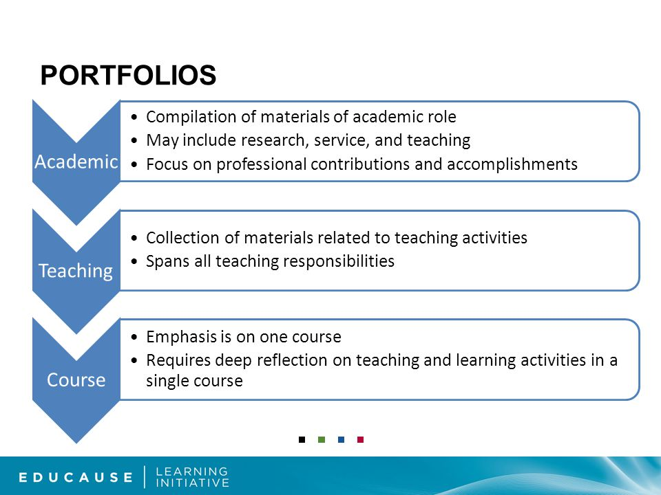 PORTFOLIOS Academic Compilation of materials of academic role May include research, service, and teaching Focus on professional contributions and accomplishments Teaching Collection of materials related to teaching activities Spans all teaching responsibilities Course Emphasis is on one course Requires deep reflection on teaching and learning activities in a single course