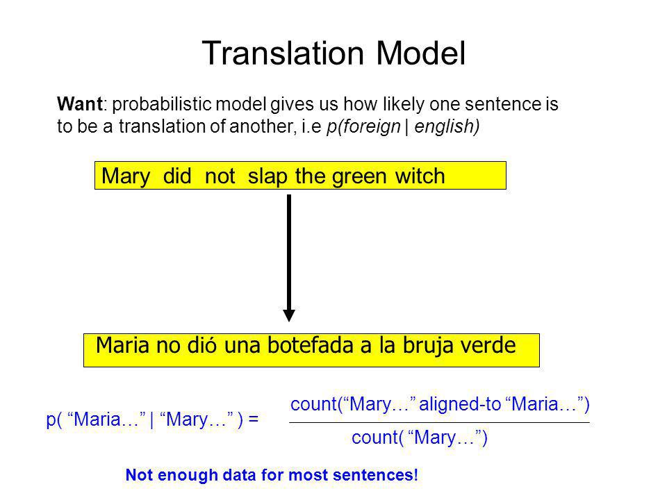 "Translation Model Mary did not slap the green witch Maria no d ió una botefada a la bruja verde p( ""Maria…"" 