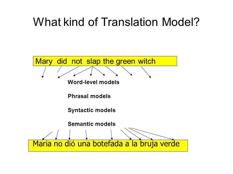 What kind of Translation Model? Mary did not slap the green witch Maria no d ió una botefada a la bruja verde Word-level models Phrasal models Syntact